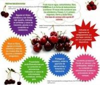 Las cerezas: Beneficios y propiedades – Infografía