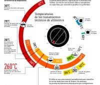El teflón en la cocina y las altas temperaturas: Infografía