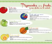 Infografía sobre los pigmentos de la fruta y los efectos sobre la salud