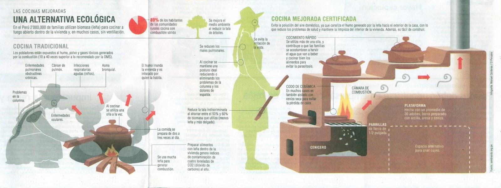 Infograf a de cocina ecol gica cocinachic for Cocina ecologica de lena