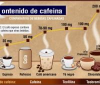 Contenidos de cafeína de las bebidas: Comparación en Infografía