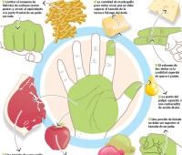 Lo que debemos de comer está en nuestras manos: Infografía
