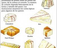 Cómo cortar bien un queso: Infografía
