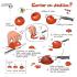 Infografía de como cortar en daditos el tomate