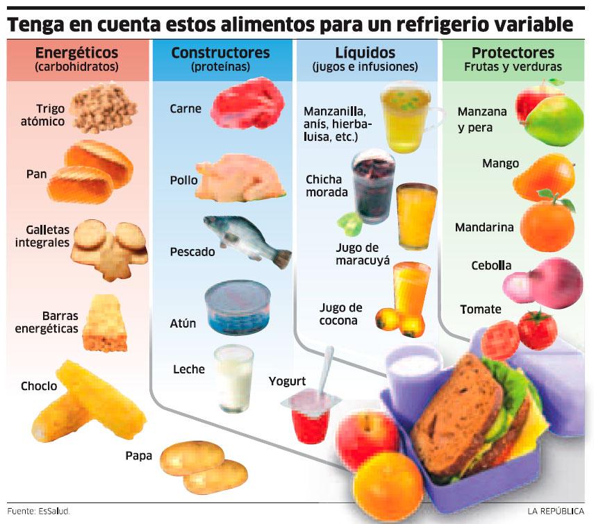 Alimentaci n sana lista de alimentos saludables - Alimentos no permitidos en el embarazo ...