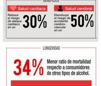 El vino tinto y sus beneficios: Infografía