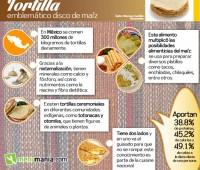 Información sobre las tortillas de maíz