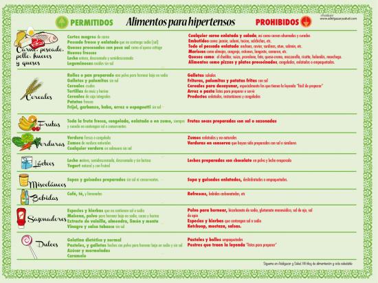 alimentos prohibidos en hipertensos